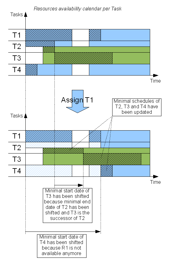 Fig. 6: Example of assignment of a task and consequences in delaying other tasks