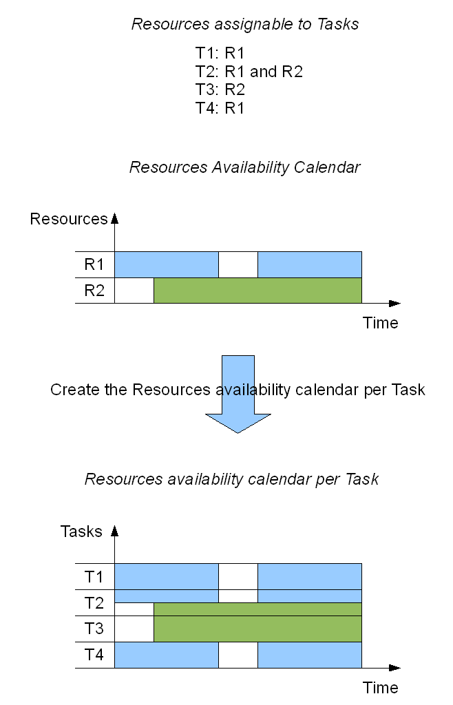 Fig. 1: Creation of the resources' availability calendar, per task