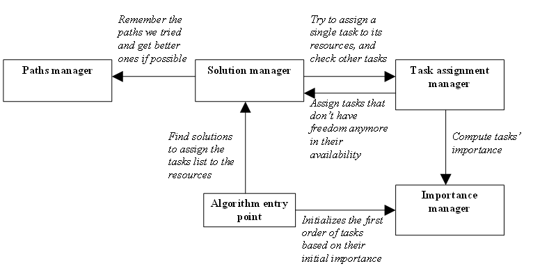 Fig. 3: Actors of the algorithm with their call relations